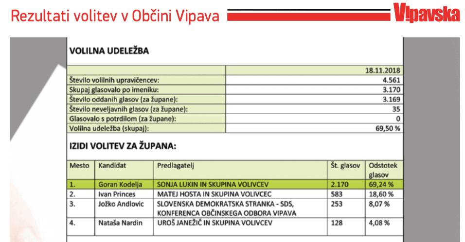 Rezultati županskih volitev 3